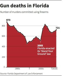 gun-deaths-chart copy